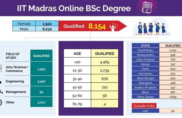 IIT_Madras_Online_Degree